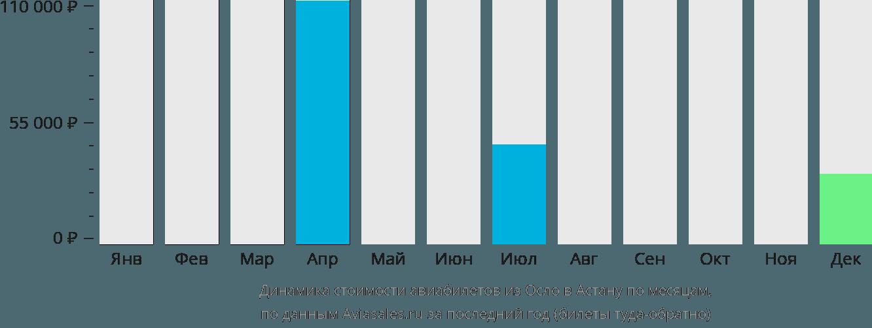 Динамика стоимости авиабилетов из Осло в Астану по месяцам