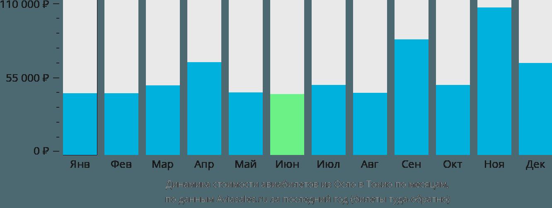 Динамика стоимости авиабилетов из Осло в Токио по месяцам