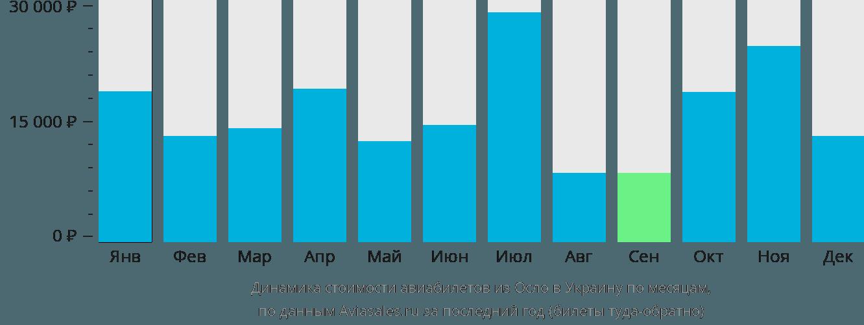 Динамика стоимости авиабилетов из Осло в Украину по месяцам