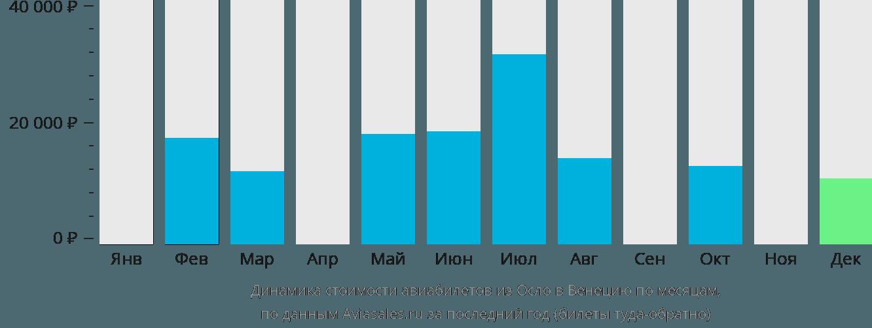 Динамика стоимости авиабилетов из Осло в Венецию по месяцам