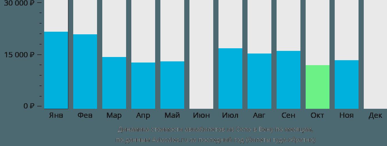 Динамика стоимости авиабилетов из Осло в Вену по месяцам