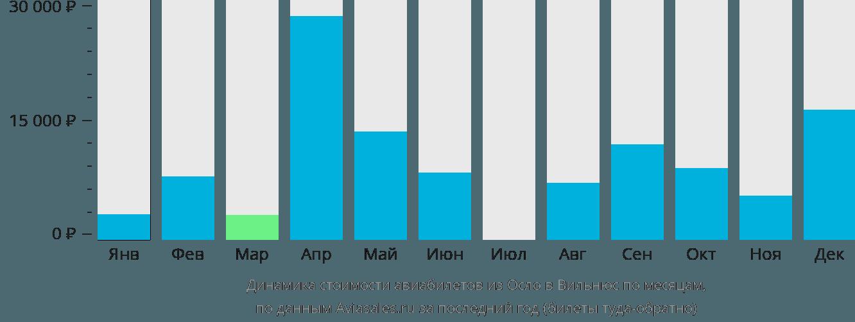 Динамика стоимости авиабилетов из Осло в Вильнюс по месяцам