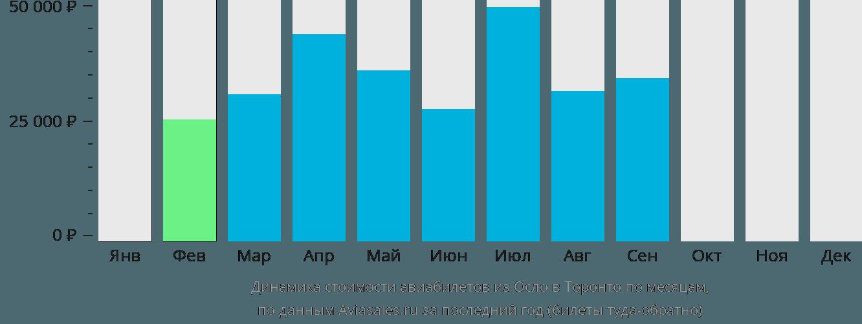 Динамика стоимости авиабилетов из Осло в Торонто по месяцам