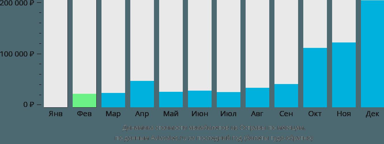 Динамика стоимости авиабилетов из Остравы по месяцам