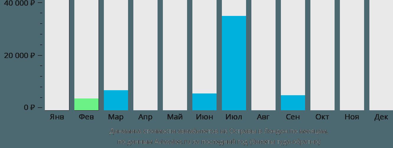 Динамика стоимости авиабилетов из Остравы в Лондон по месяцам