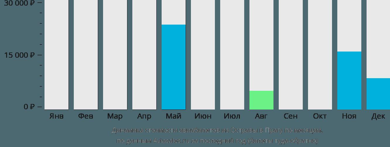 Динамика стоимости авиабилетов из Остравы в Прагу по месяцам