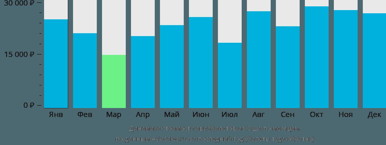 Динамика стоимости авиабилетов из Оша по месяцам