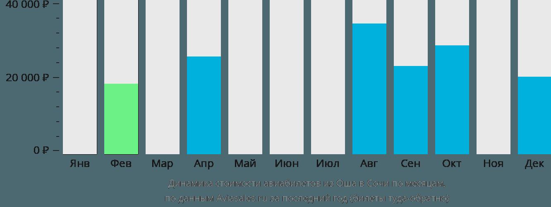 Динамика стоимости авиабилетов из Оша в Сочи  по месяцам