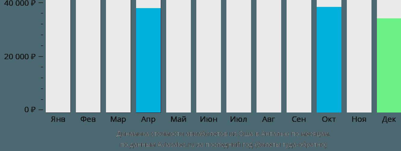 Динамика стоимости авиабилетов из Оша в Анталью по месяцам