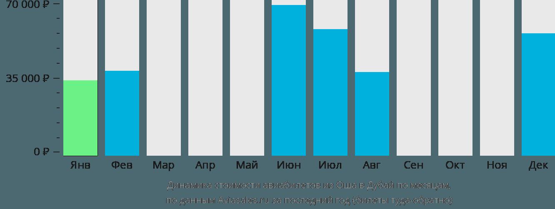 Динамика стоимости авиабилетов из Оша в Дубай по месяцам
