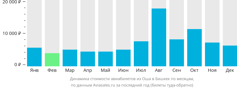 Динамика стоимости авиабилетов из Оша в Бишкек по месяцам