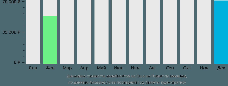 Динамика стоимости авиабилетов из Оша на Пхукет по месяцам