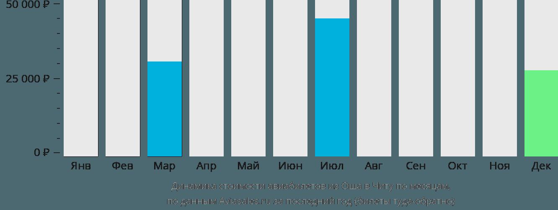 Динамика стоимости авиабилетов из Оша в Читу по месяцам