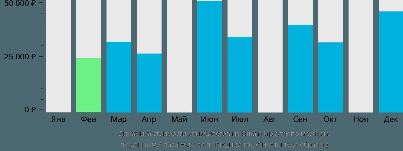 Динамика стоимости авиабилетов из Оша в Иркутск по месяцам