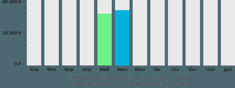 Динамика стоимости авиабилетов из Оша в Индию по месяцам