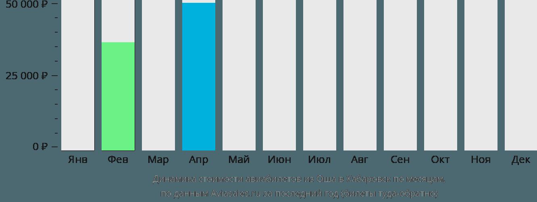 Динамика стоимости авиабилетов из Оша в Хабаровск по месяцам