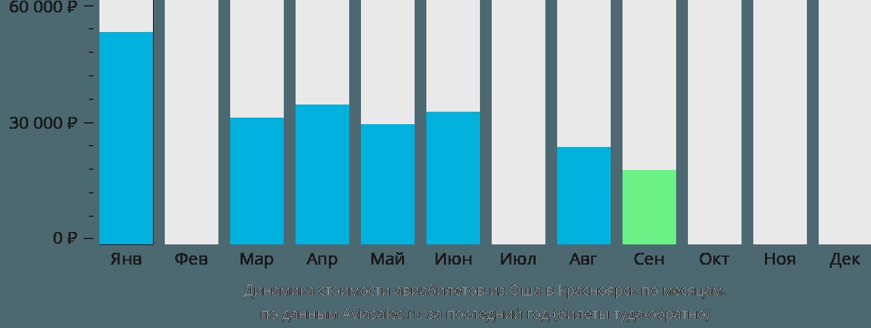Динамика стоимости авиабилетов из Оша в Красноярск по месяцам