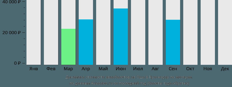 Динамика стоимости авиабилетов из Оша в Краснодар по месяцам