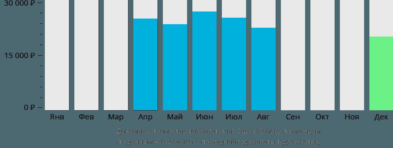 Динамика стоимости авиабилетов из Оша в Самару по месяцам