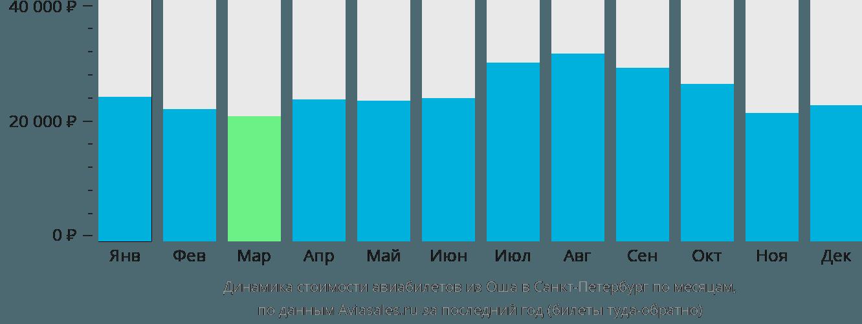 Динамика стоимости авиабилетов из Оша в Санкт-Петербург по месяцам