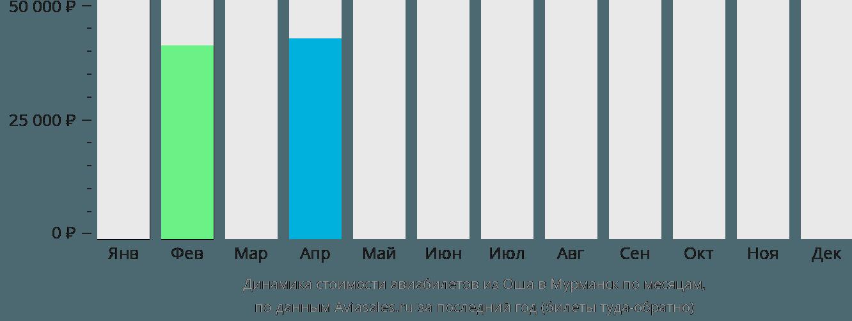 Динамика стоимости авиабилетов из Оша в Мурманск по месяцам