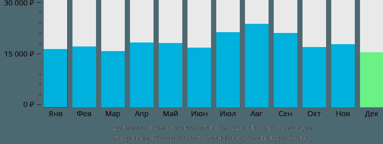Динамика стоимости авиабилетов из Оша в Москву по месяцам