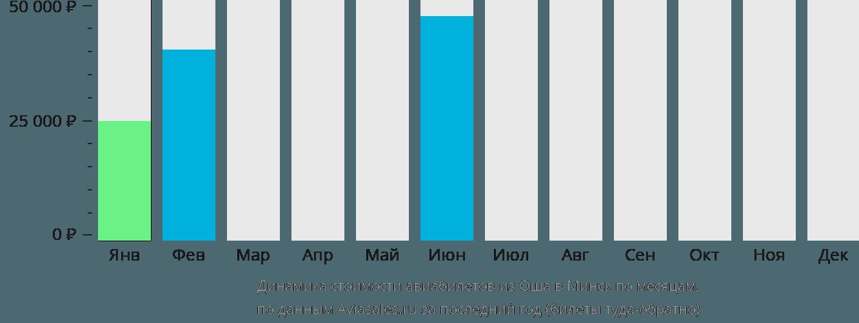 Динамика стоимости авиабилетов из Оша в Минск по месяцам