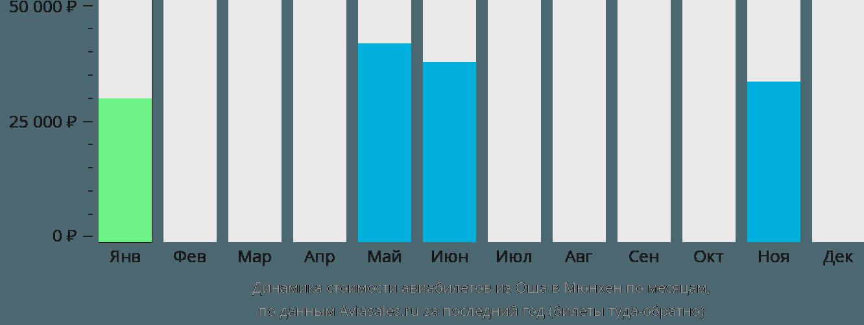 Динамика стоимости авиабилетов из Оша в Мюнхен по месяцам