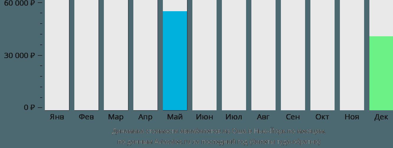 Динамика стоимости авиабилетов из Оша в Нью-Йорк по месяцам