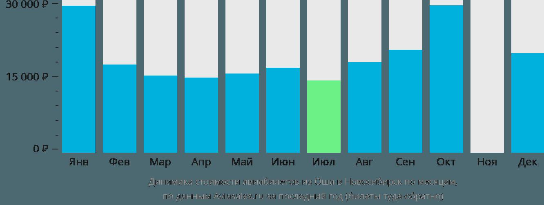 Динамика стоимости авиабилетов из Оша в Новосибирск по месяцам