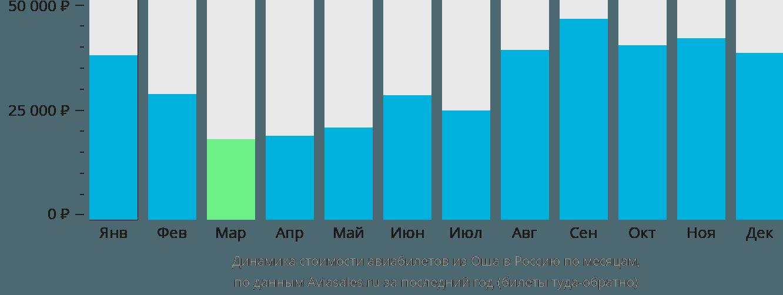 Динамика стоимости авиабилетов из Оша в Россию по месяцам