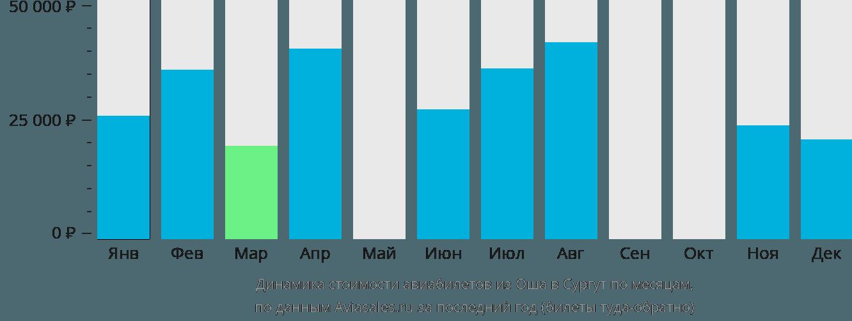 Динамика стоимости авиабилетов из Оша в Сургут по месяцам