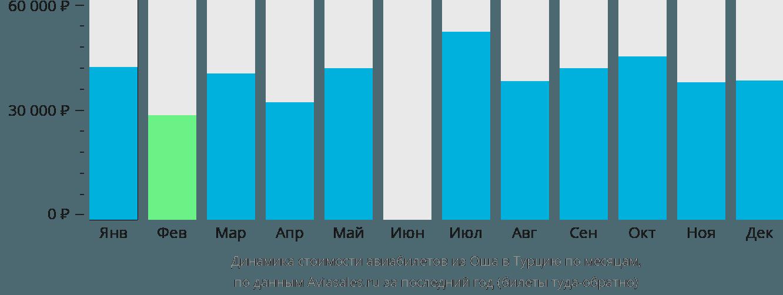 Динамика стоимости авиабилетов из Оша в Турцию по месяцам