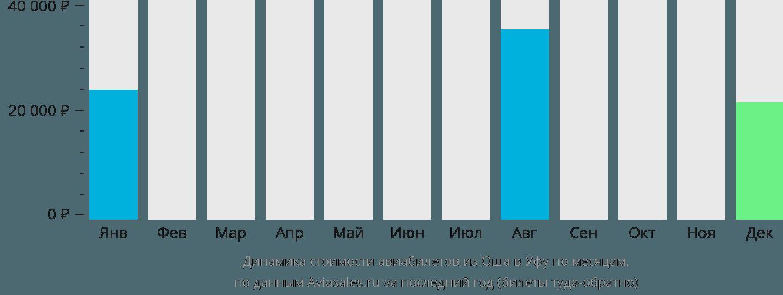 Динамика стоимости авиабилетов из Оша в Уфу по месяцам