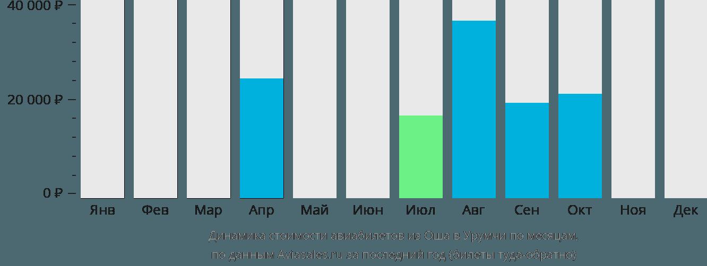Динамика стоимости авиабилетов из Оша в Урумчи по месяцам