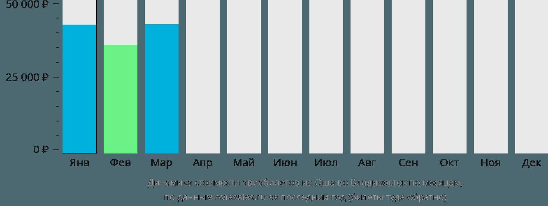 Динамика стоимости авиабилетов из Оша во Владивосток по месяцам