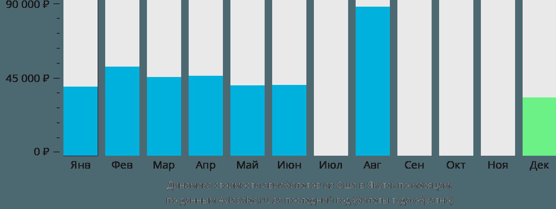 Динамика стоимости авиабилетов из Оша в Якутск по месяцам