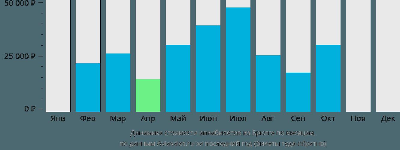 Динамика стоимости авиабилетов из Брюгге по месяцам