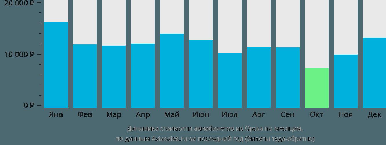 Динамика стоимости авиабилетов из Орска по месяцам