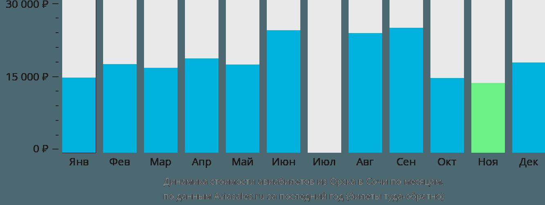 Динамика стоимости авиабилетов из Орска в Сочи по месяцам