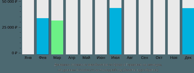 Динамика стоимости авиабилетов из Орска в Германию по месяцам