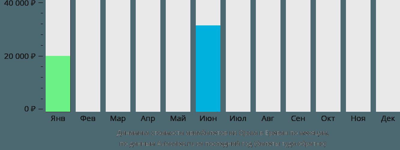 Динамика стоимости авиабилетов из Орска в Ереван по месяцам