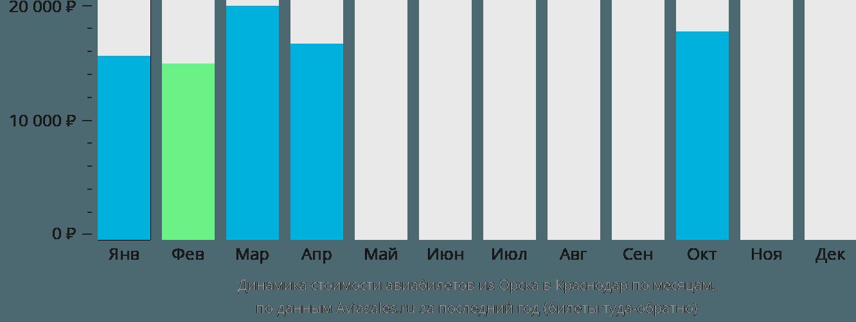 Динамика стоимости авиабилетов из Орска в Краснодар по месяцам