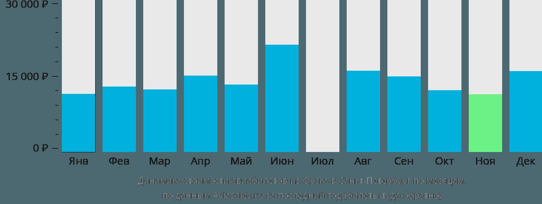 Динамика стоимости авиабилетов из Орска в Санкт-Петербург по месяцам