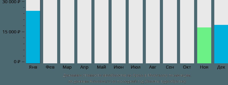 Динамика стоимости авиабилетов из Орска в Махачкалу по месяцам