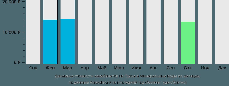 Динамика стоимости авиабилетов из Орска в Минеральные воды по месяцам