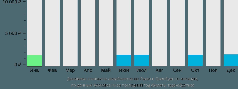 Динамика стоимости авиабилетов из Орска в Оренбург по месяцам