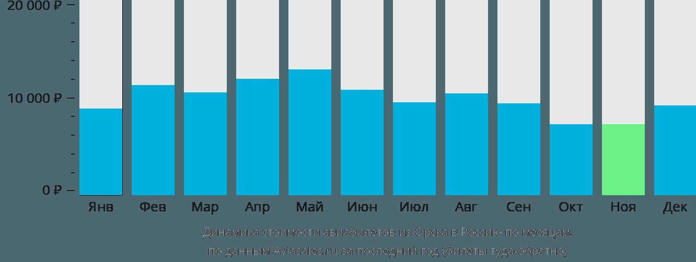 Динамика стоимости авиабилетов из Орска в Россию по месяцам