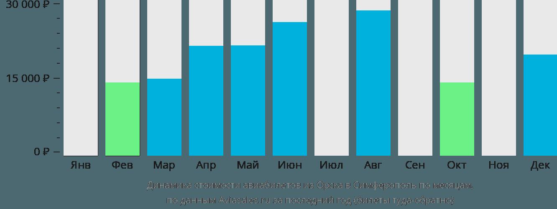 Динамика стоимости авиабилетов из Орска в Симферополь по месяцам