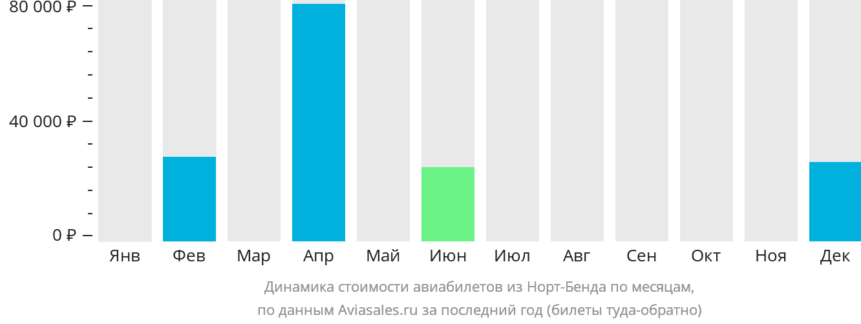 Динамика стоимости авиабилетов из Норт-Бенда по месяцам